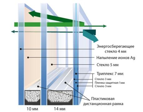стеклопакеты с триплексом