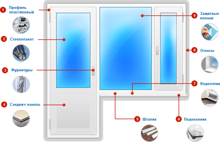 Окна ПВХ устройство