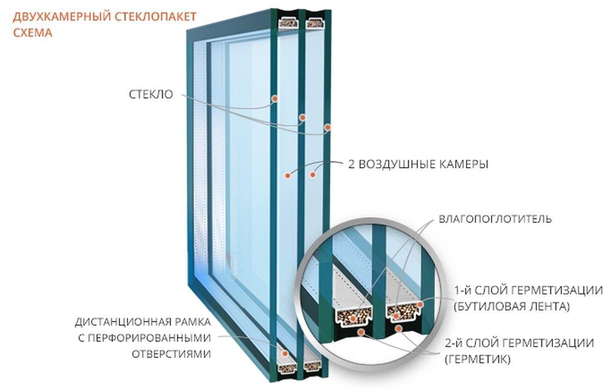 Какие окна самые теплые - стеклопакет
