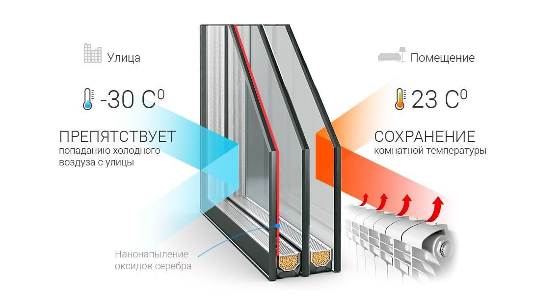 Какие окна самые теплые - энергосберегающий стеклопакет