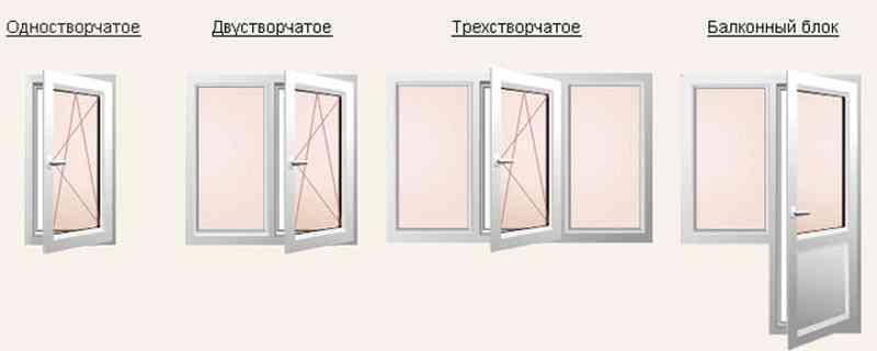 Какого размера должны быть окна?
