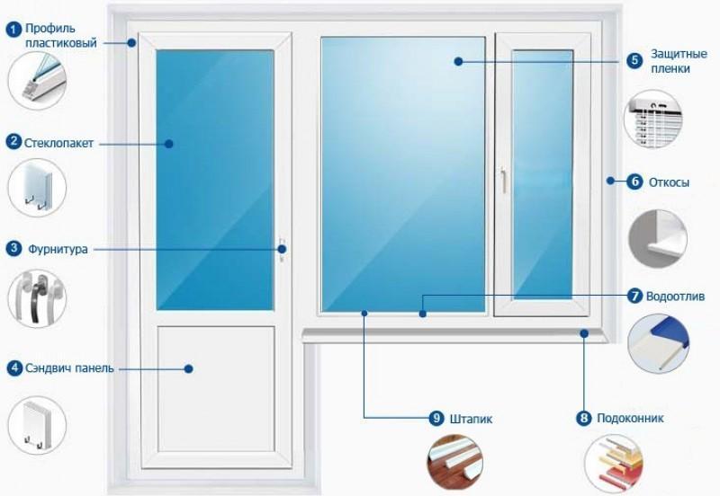 Вопросы и ответы о пластиковых окнах - устройство