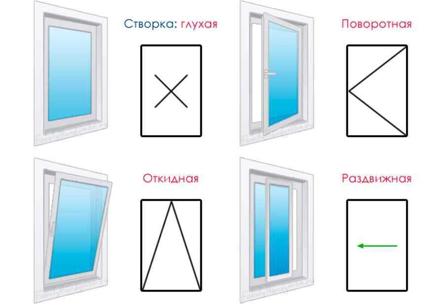 Конфигурация открывания пластиковых окон по типу открывания