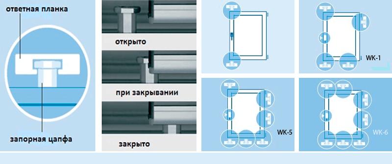 Взломобезопасность пластиковых окон