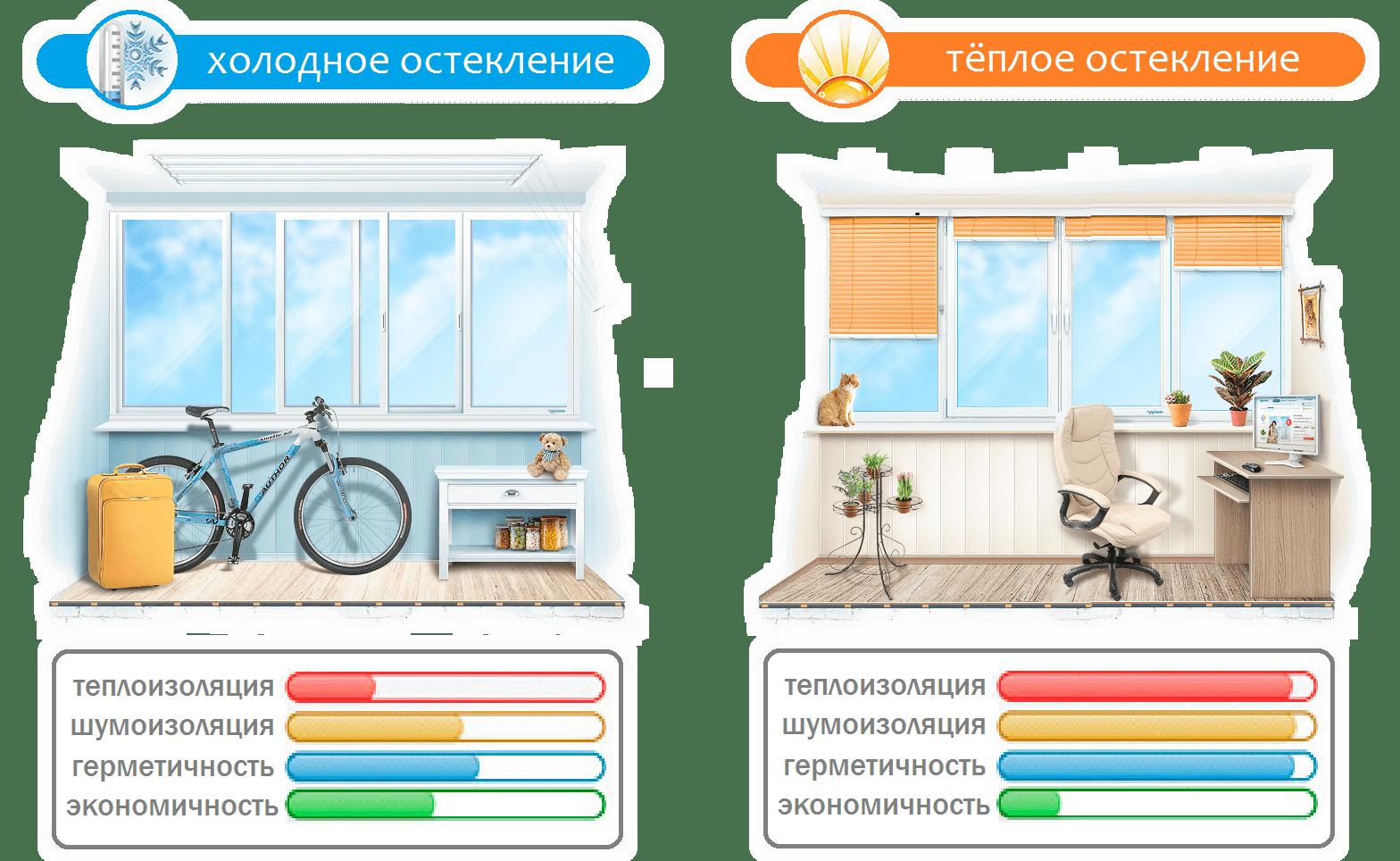 Теплое остекление балкона или холодное