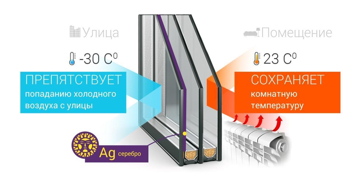 Чем отличается энергосберегающий стеклопакет от обычного?