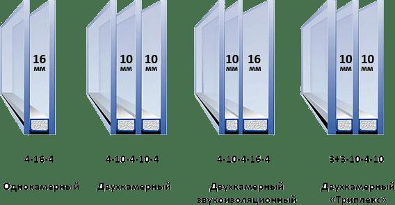 Критерии выбора ПВХ-окон