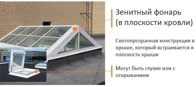 Пластиковые окна в крыше