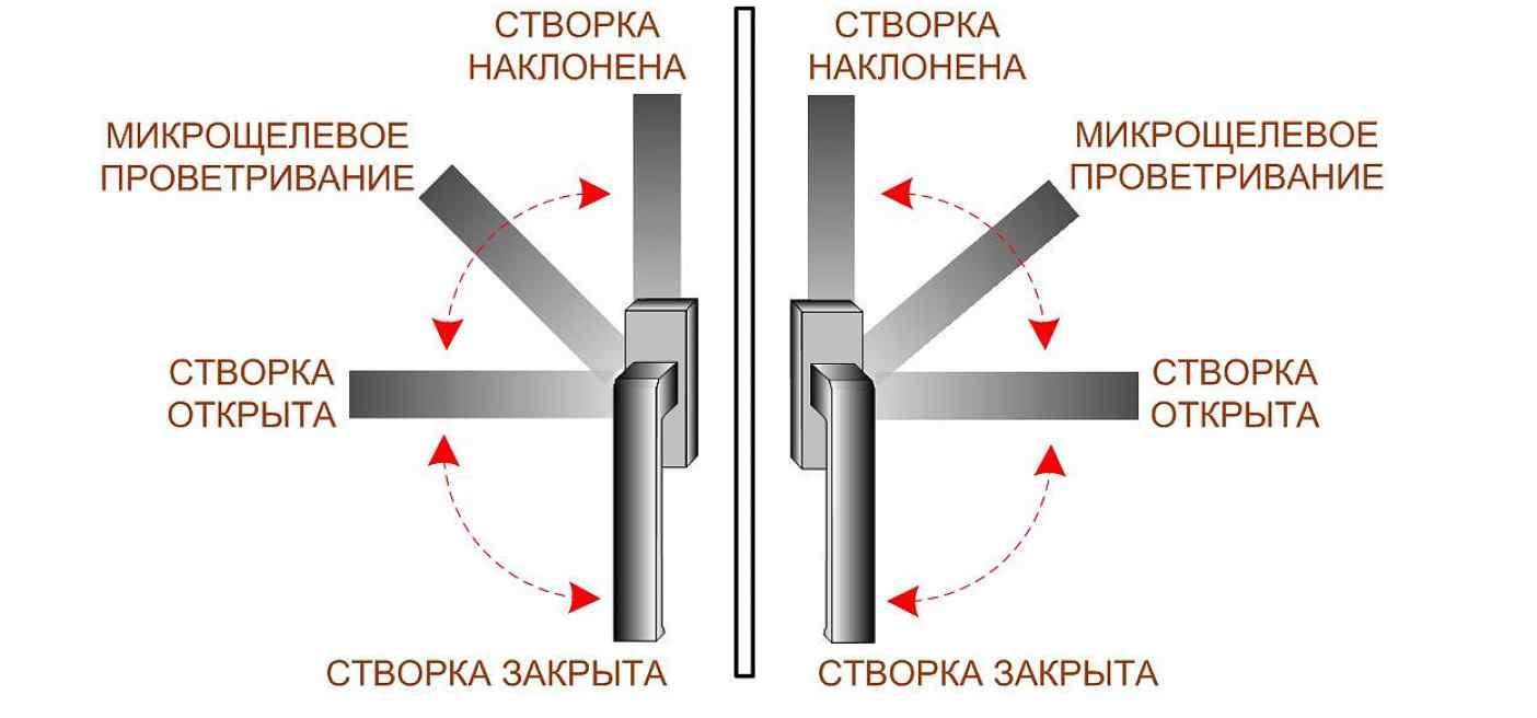 Стандартный механизм микрощелевого проветривания